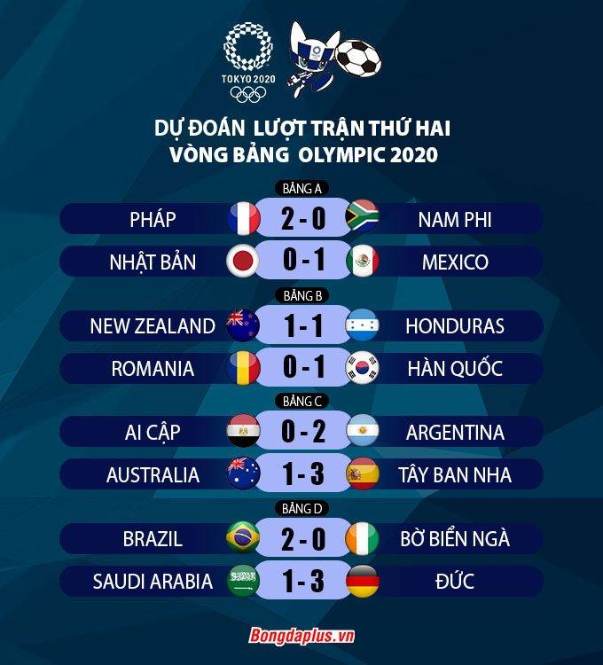 Dự đoán kết quả lượt trận thứ 2 vòng bảng Olympic 2020