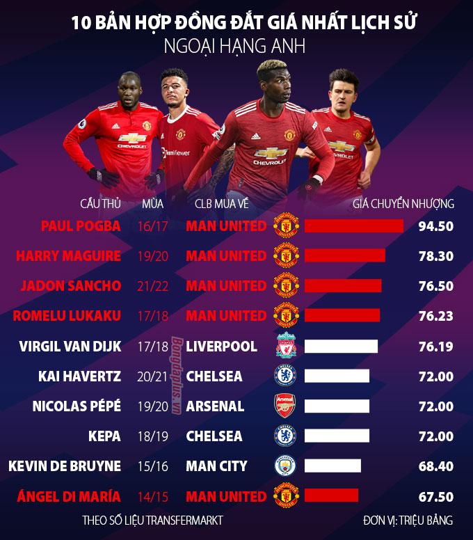 MU sở hữu nhiều bản hợp đồng đắt nhất Premier League