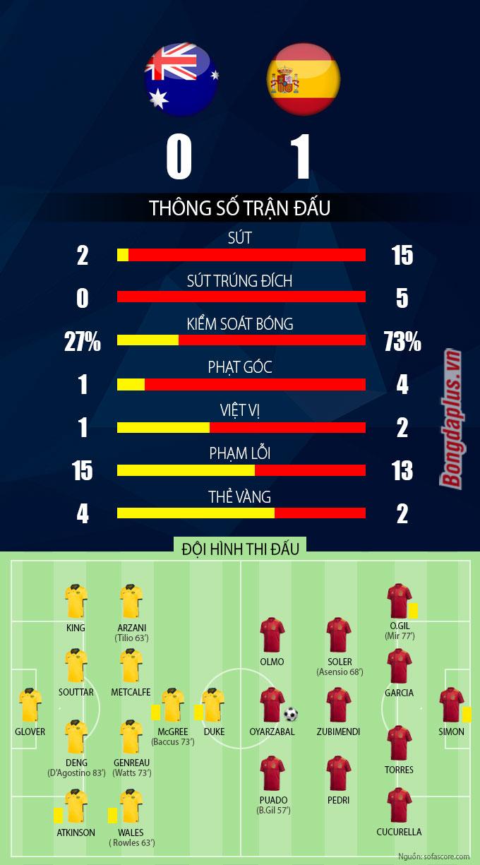 Thông số sau trận U23 Australia vs U23 Tây Ban Nha