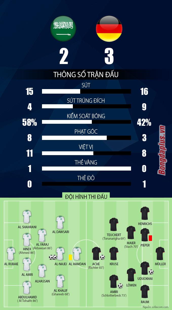 Thông số sau trận U23 Saudi Arabia vs U23 Đức