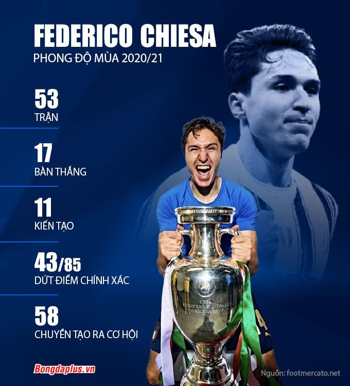 Thống kê về Chiesa ở mùa giải 2020/21