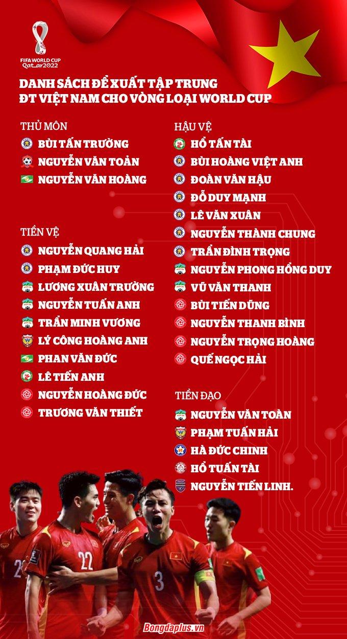 Danh sách 31 cầu thủ ĐT Việt Nam tập trung chuẩn bị cho vòng loại thứ ba World Cup 2022