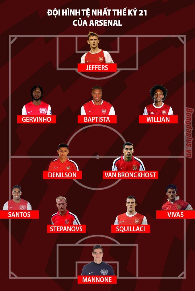 Đội hình tệ nhất lịch sử Arsenal trong thế kỷ 21
