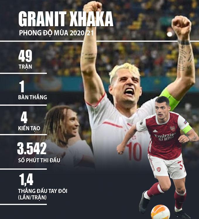 Thống kê về Xhaka ở mùa giải 2020/21
