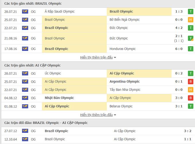 U23 Brazil vs U23 Ai Cập
