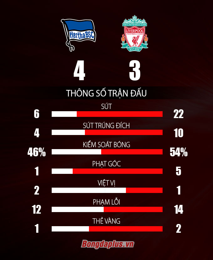 Thông số sau trận Hertha Berlin vs Liverpool