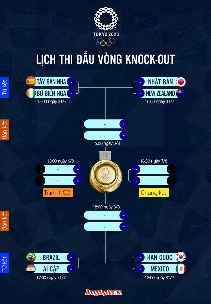 Lịch thi đấu vòng knock-out bóng đá nam Olympic Tokyo 2020