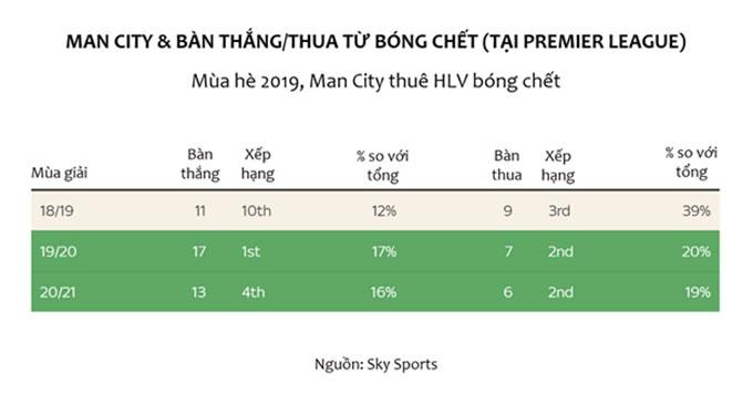 Man City cải thiện được khả năng ghi bàn và thủng lưới từ bóng chết ở 2 mùa giải gần đây