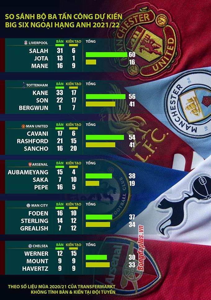 So sánh bộ ba tấn công dự kiến của Big Six ở Ngoại hạng Anh mùa tới