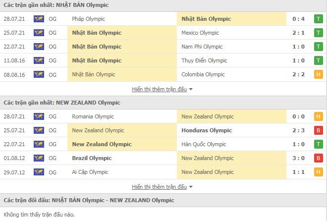 U23 Nhật Bản vs U23 New Zealand