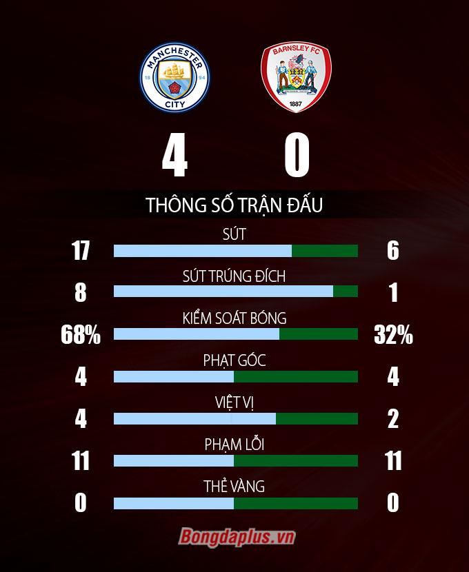 Thông số sau trận Man City vs Barnsley