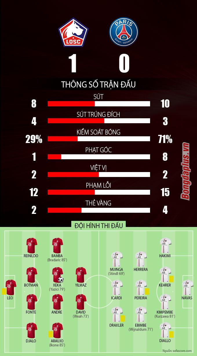 Thông số sau trận Lille vs PSG