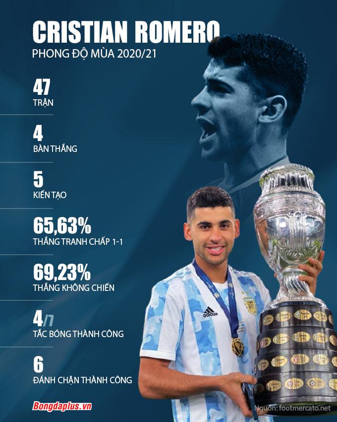 Phong độ của Romero ở mùa 2020/21