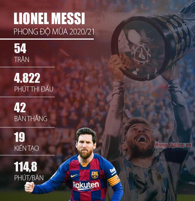 Thành tích mùa trước của Messi