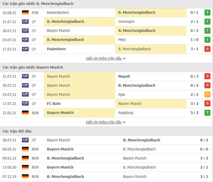 Thành tích Gladbach vs Bayern