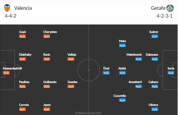Đội hình Valencia vs Getafe