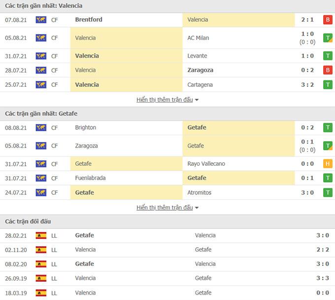 Thành tích Valencia vs Getafe