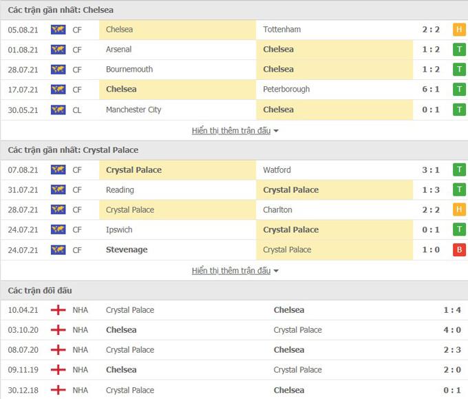 Thành tích Chelsea vs Palace