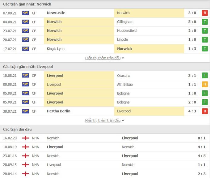 Phong độ Norwich vs Liverpool