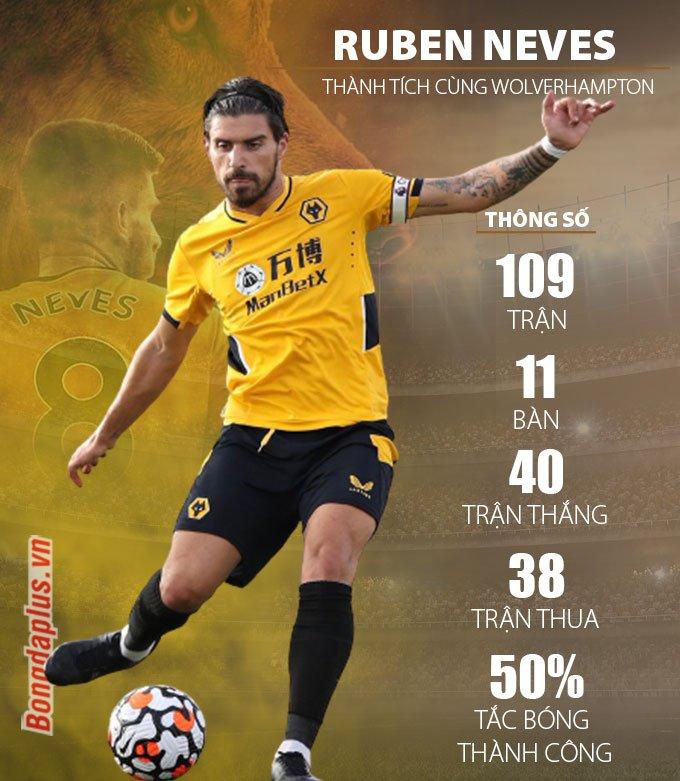 Thống kê về Ruben Neves ở mùa giải 2021/22