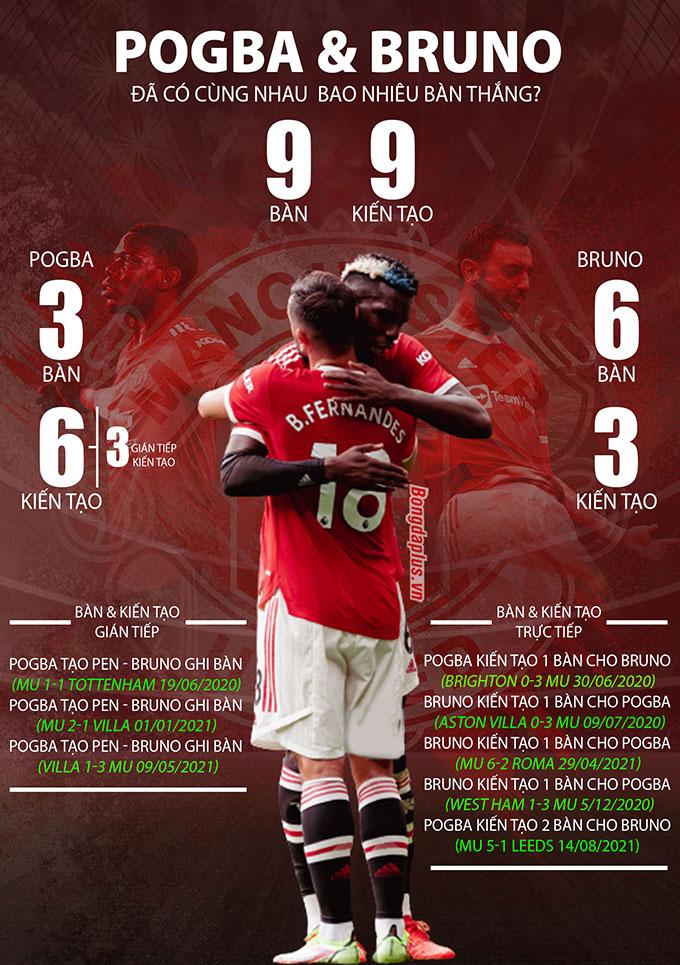 Pogba và Bruno Fernandes đã cùng nhau có 9 bàn và kiến tạo