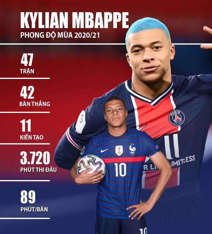 Thành tích của Mbappe trong mùa 2020/21