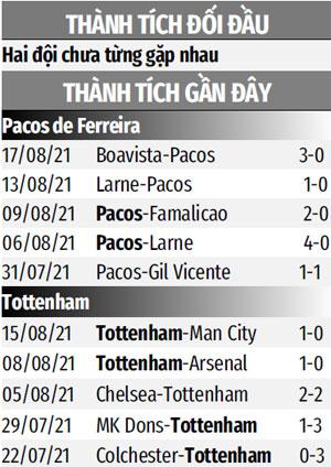 Thành tích đối đầu Pacos de Ferreira vs Tottenham