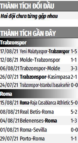 Thành tích gần đây Trabzonspor vs Roma