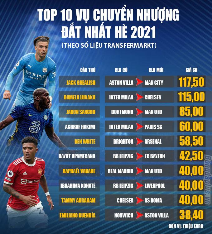 10 vụ chuyển nhượng đắt giá nhất Hè 2021