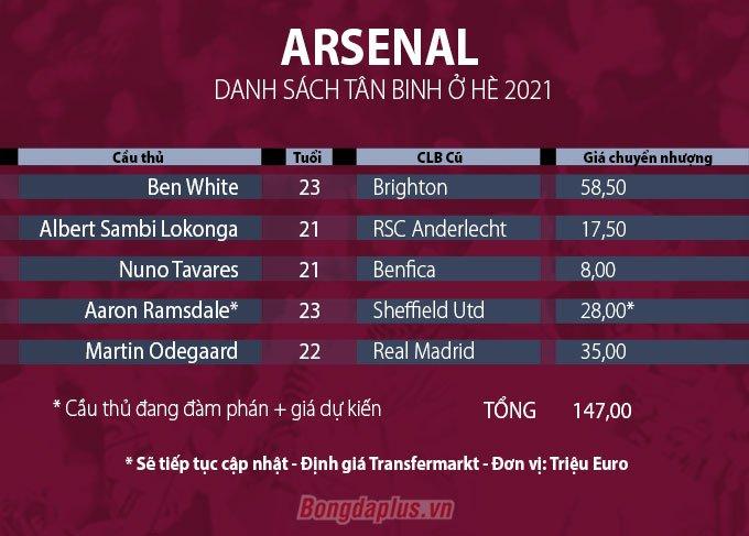 Danh sách tân binh Arsenal hè 2021