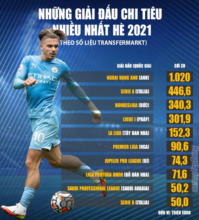 Những giải đấu chi tiêu nhiều nhất Hè 2021