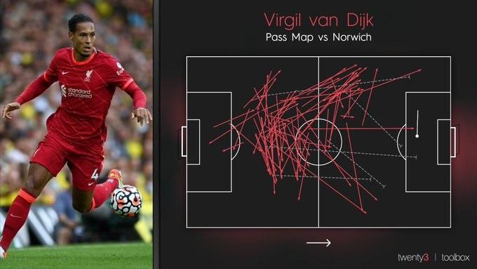 Van Dijk chuyền bóng đến khắp mặt sân trong trận gặp Norwich