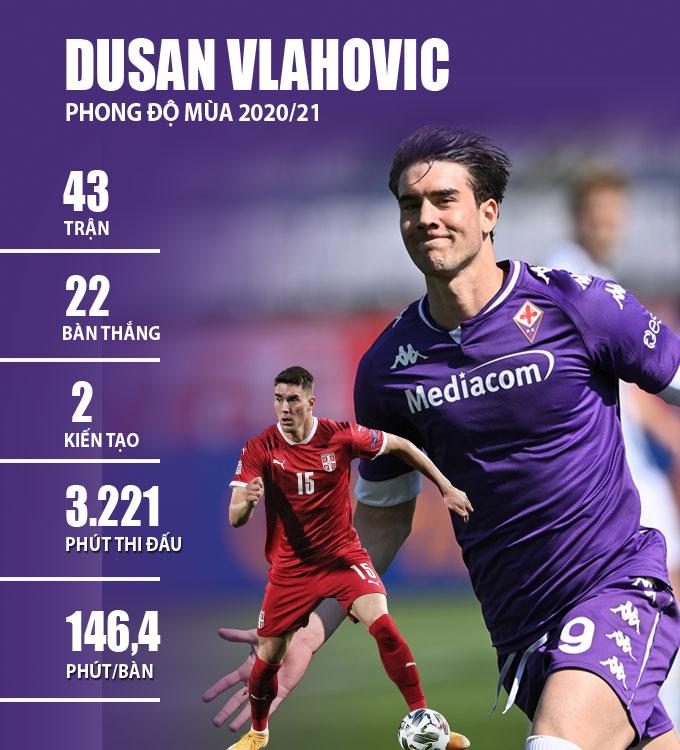 Thống kê về Vlahovic ở mùa giải 2020/21