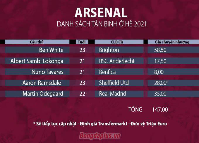 Danh sách tân binh của Arsenal ở Hè 2021