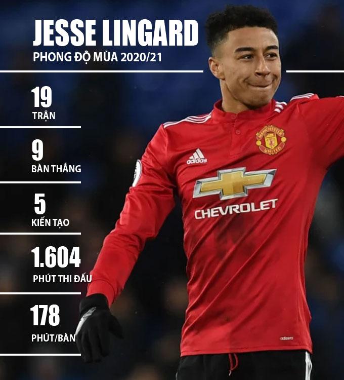 Thành tích của Lingard trong mùa 2020/21