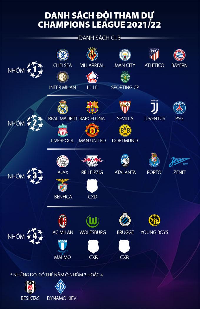 Vòng sơ loại Champions League 2021/22: Xác định thêm 3 suất, Benfica loại PSV