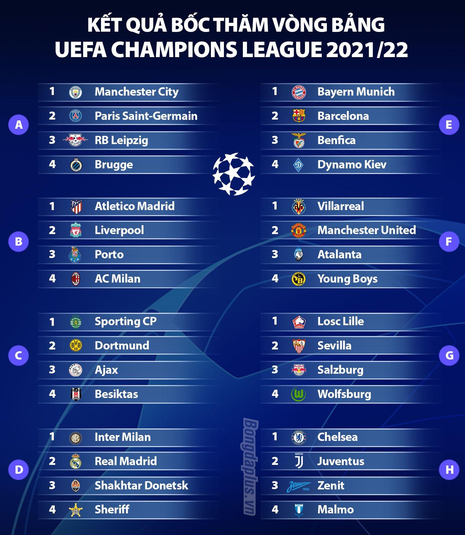 Kết quả bốc thăm vòng bảng Champions League 2021/22