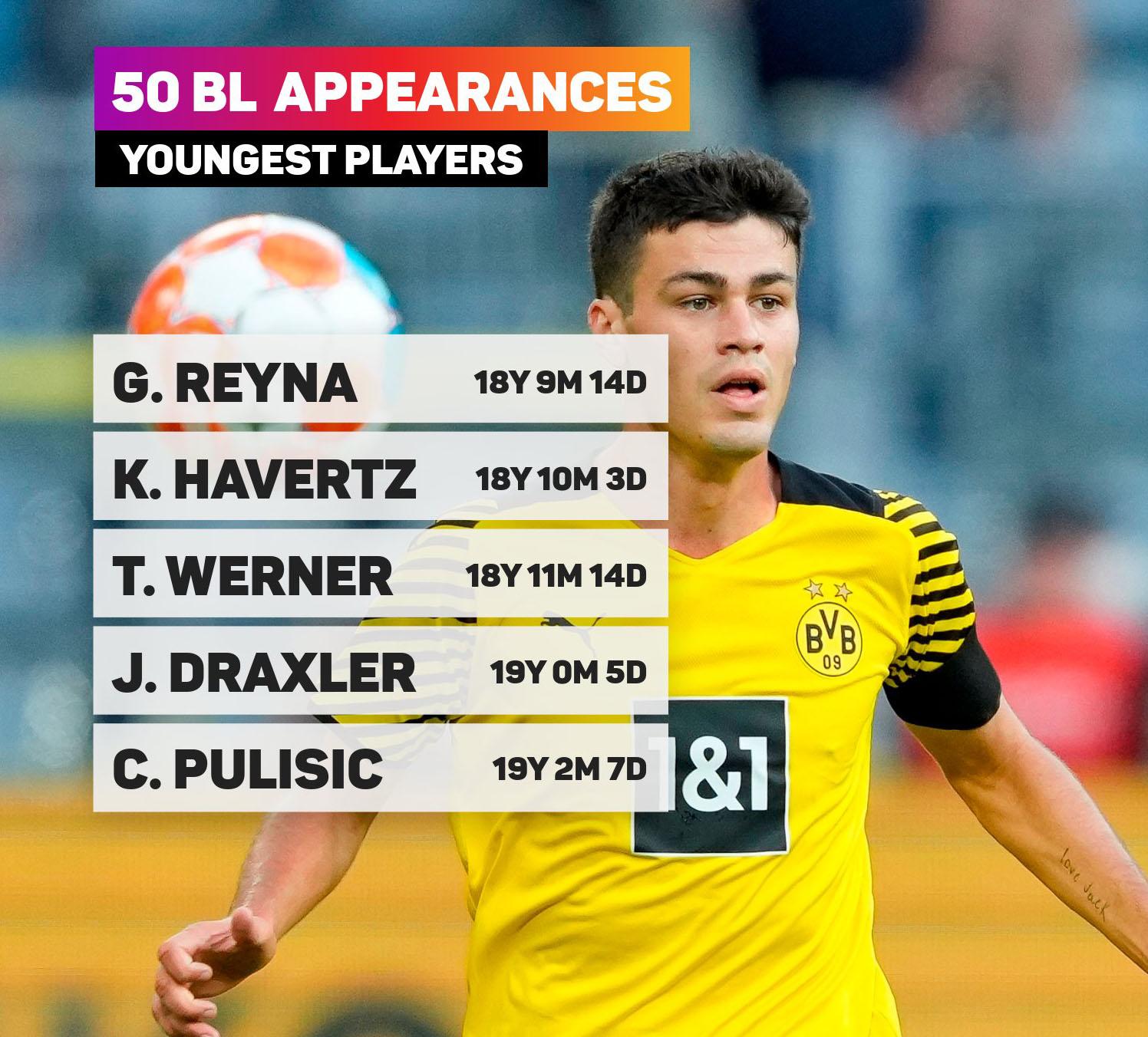 Gionvanni Reyna trở thành cầu thủ trẻ nhất cán mốc 50 trận tại Bundesliga
