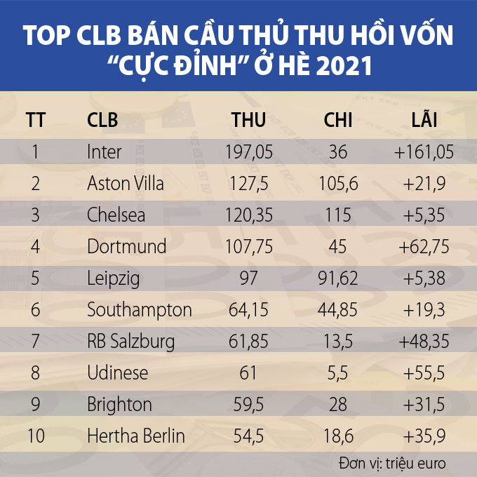 Top CLB kiếm lời từ việc bán cầu thủ ở hè 2021