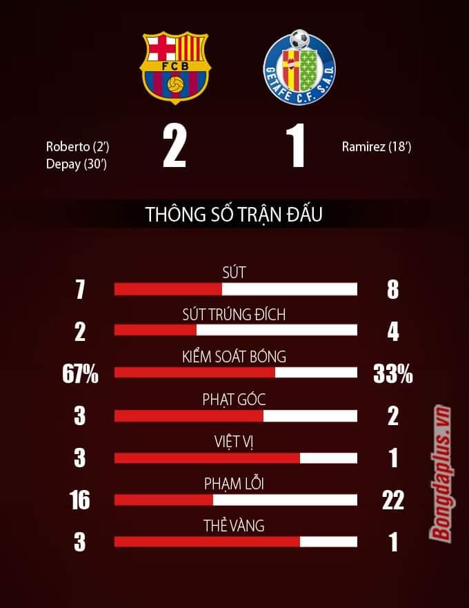 Thống kê trận Barcelona vs Getafe