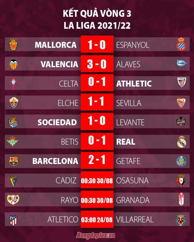 Kết quả vòng 3 La Liga 2021/22
