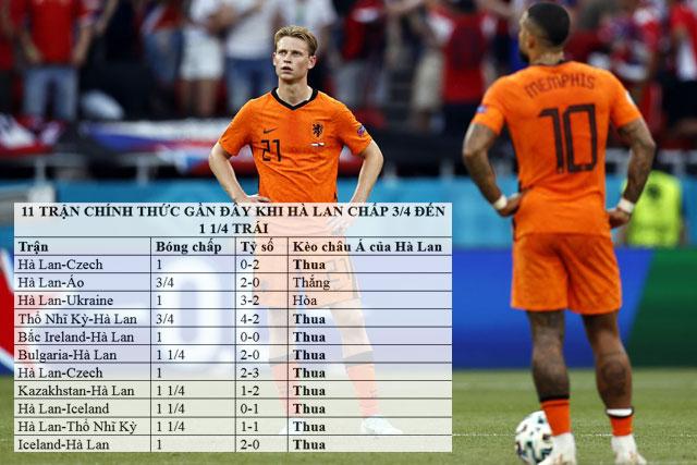 Đội bóng áo da cam khó hát khúc khải hoàn trên sân của Na Uy.