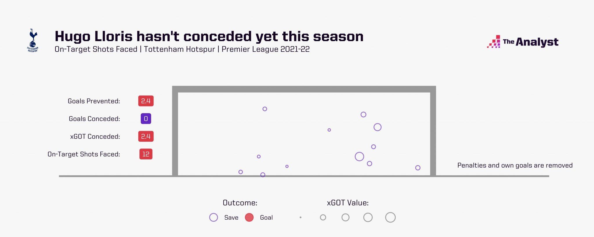 Lloris đã có 12 lần cản phá thành công các cú dứt điểm để giữ trắng lưới cho Tottenham sau 3 vòng