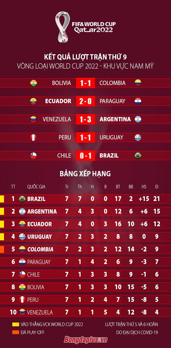 Kết quả, BXH vòng loại World Cup 2022 khu vực Nam Mỹ