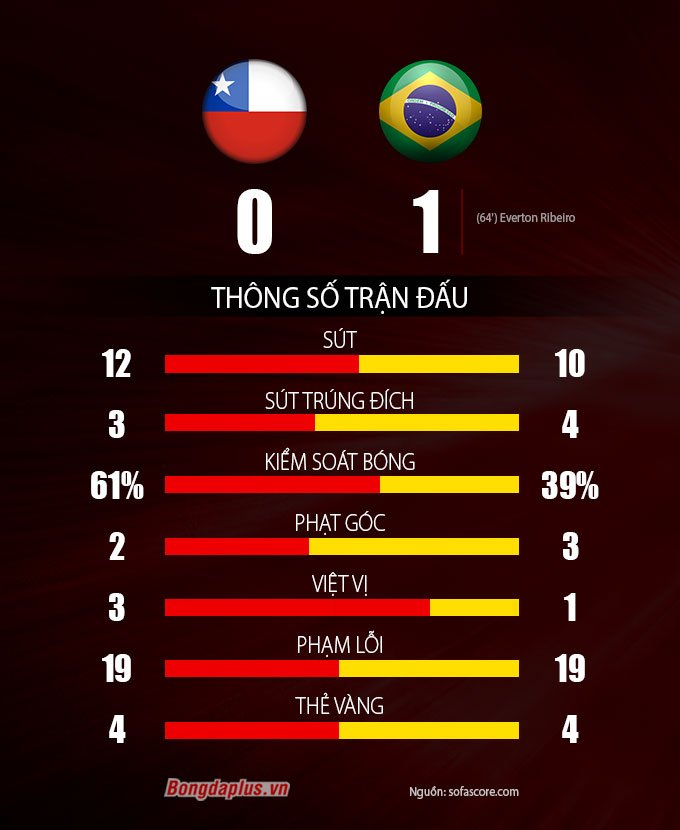 Thống kê Chile vs Brazil