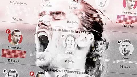 Griezmann - người chinh phục kỷ lục tại Atletico