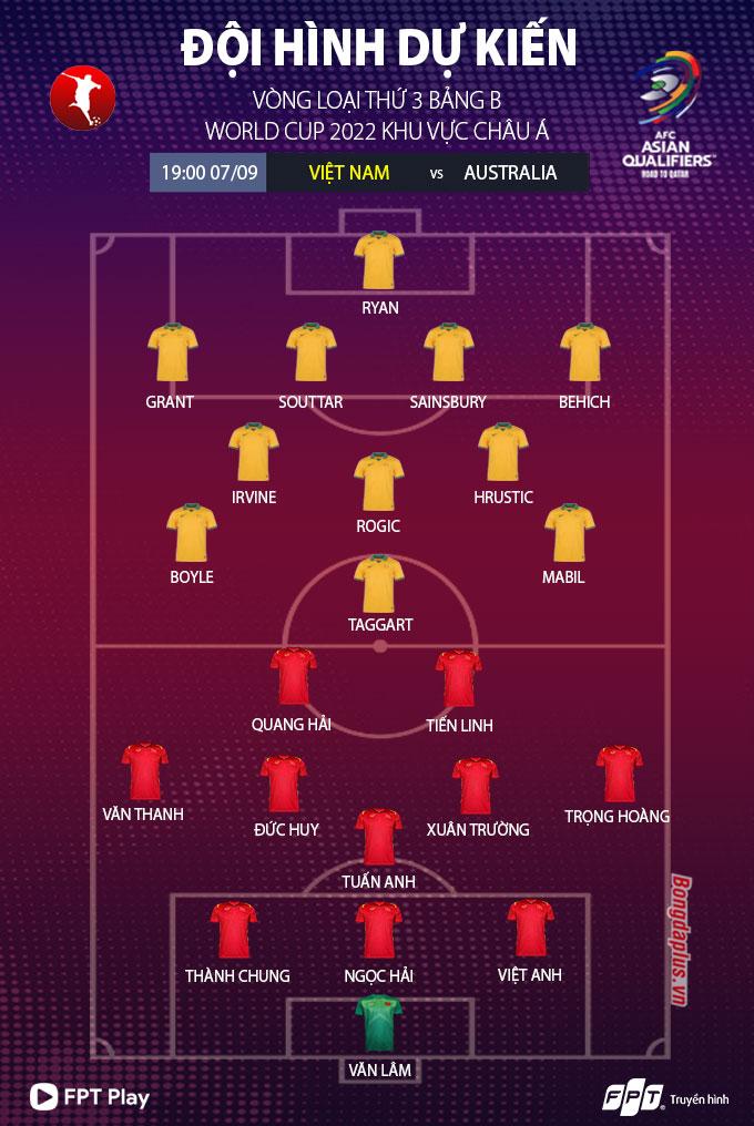 Nhận định bóng đá ĐT Việt Nam vs ĐT Australia, 19h00 ngày 7/9: Thép đã tôi  thế đấy!