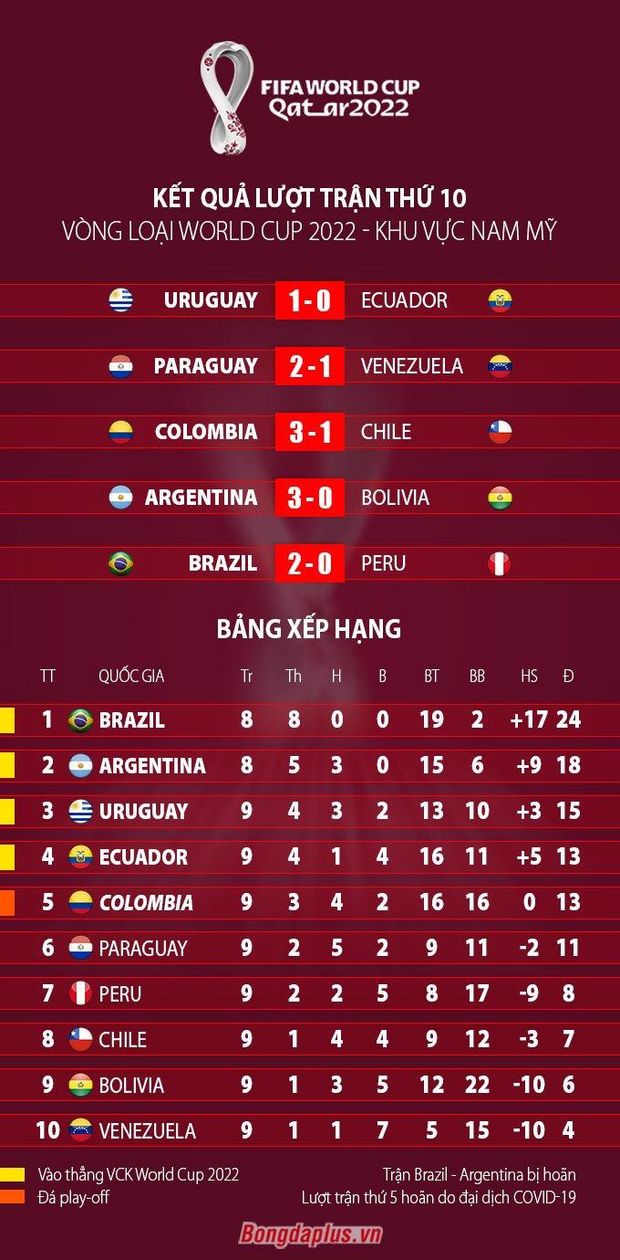 Kết quả và BXH vòng loại World Cup 2022 khu vực Nam Mỹ