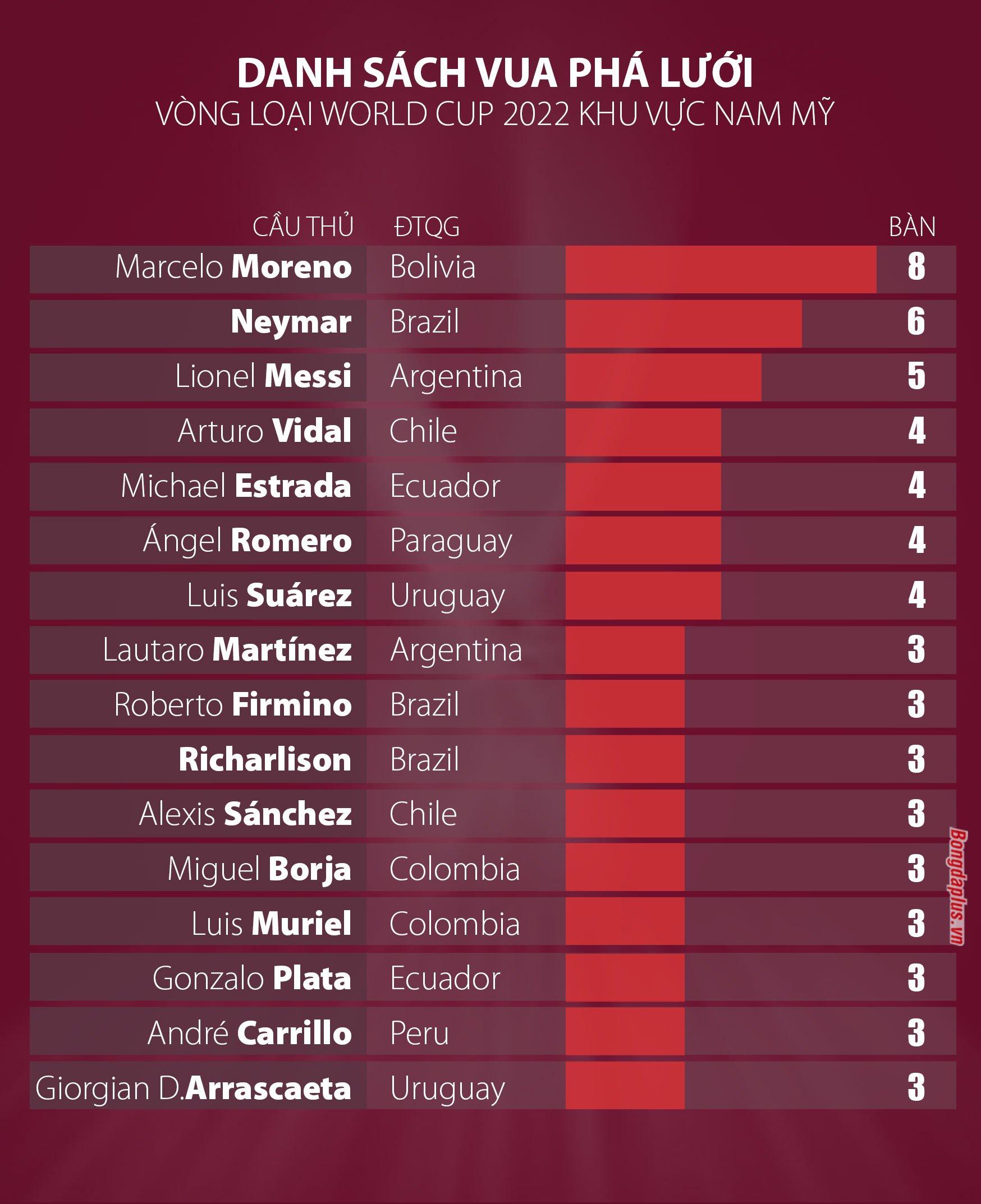 Danh sách cầu thủ ghi bàn nhiều nhất vòng loại World Cup 2022 khu vực Nam Mỹ