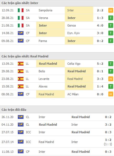 PHONG ĐỘ GẦN ĐÂY INTER VS REAL MADRID